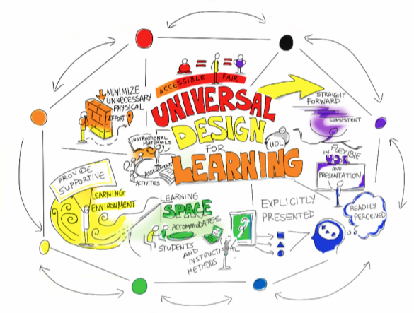 Incorporating Universal Design For Learning Educators Need To See The Able Not The Label La Comadre